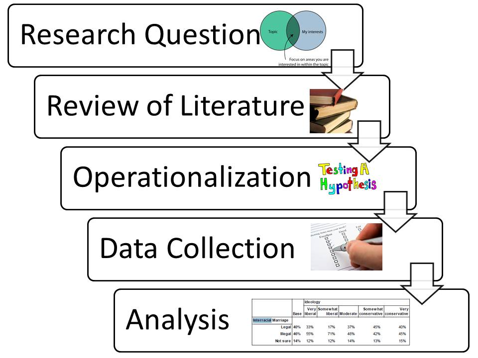 types of data analysis in research methodology Learn the five most important data analysis methods you need in order to 5 most important methods for statistical data analysis from science and research to.